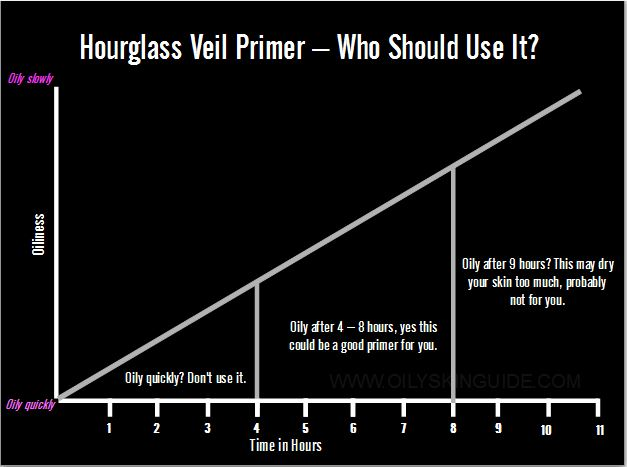 hourglass-veil-primer-review